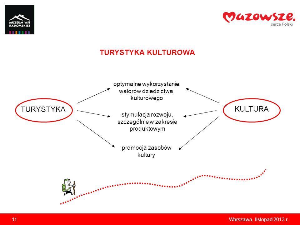 11Warszawa, listopad 2013 r. TURYSTYKA optymalne wykorzystanie walorów dziedzictwa kulturowego TURYSTYKA KULTUROWA KULTURA stymulacja rozwoju, szczegó