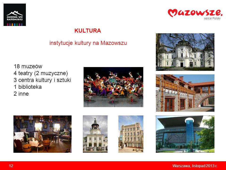 12Warszawa, listopad 2013 r. KULTURA instytucje kultury na Mazowszu 18 muzeów 4 teatry (2 muzyczne) 3 centra kultury i sztuki 1 biblioteka 2 inne