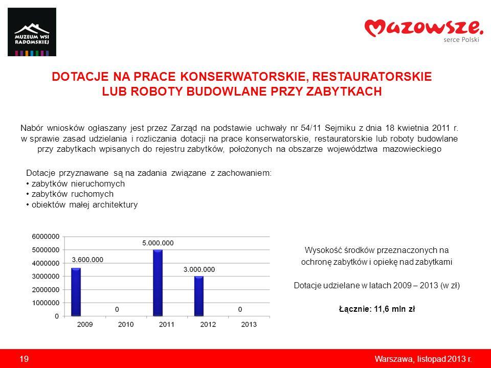 19Warszawa, listopad 2013 r. Wysokość środków przeznaczonych na ochronę zabytków i opiekę nad zabytkami Dotacje udzielane w latach 2009 – 2013 (w zł)