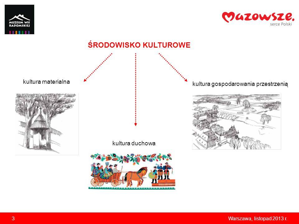 3Warszawa, listopad 2013 r. ŚRODOWISKO KULTUROWE kultura materialna kultura gospodarowania przestrzenią kultura duchowa