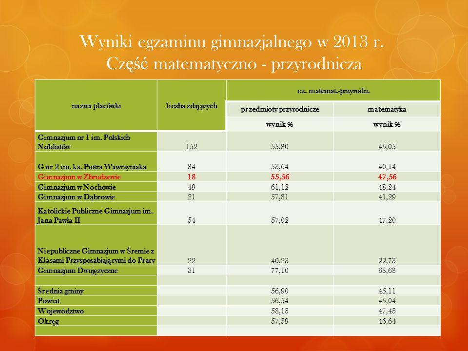 nazwa placówkiliczba zdaj ą cych cz. matemat.-przyrodn. przedmioty przyrodniczematematyka wynik % Gimnazjum nr 1 im. Polskich Noblistów15255,8045,05 G
