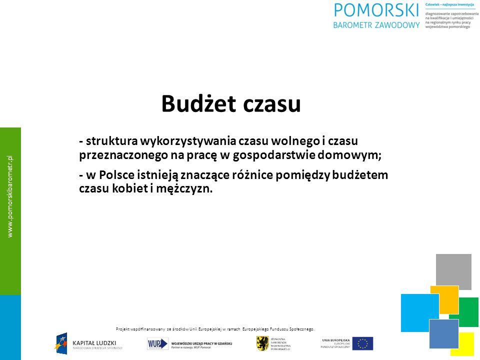 Budżet czasu - struktura wykorzystywania czasu wolnego i czasu przeznaczonego na pracę w gospodarstwie domowym; - w Polsce istnieją znaczące różnice pomiędzy budżetem czasu kobiet i mężczyzn.