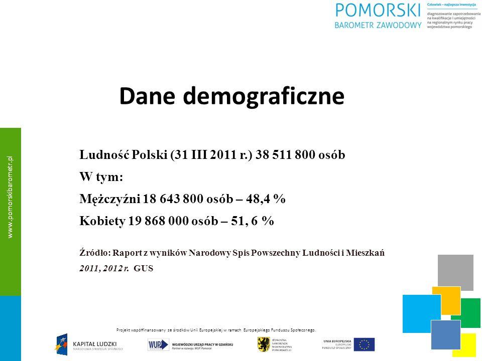 Dane demograficzne W województwie pomorskim: Ludność 2 283 500 osób, w tym: Mężczyźni 1 113 500 osób – 48,8 % Kobiety 1 170 000 osób – 51, 2 % Stan w dniu 31 XII 2011 r.