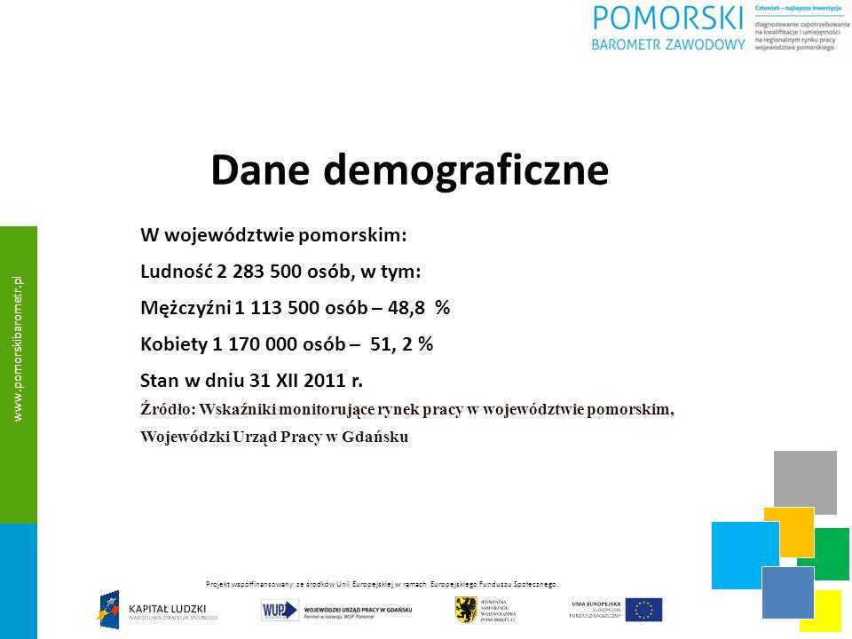 Dane demograficzne wykształcenie Wykształcenie wyższe 17 % ludności, w tym: Mężczyźni 14,8 % Kobiety 19,19 % Średnie i policealne 31,6 % ludności, w tym: Mężczyźni 29,1 % Kobiety 33,8 % Zasadnicze zawodowe 21,7 % ludności, w tym: Mężczyźni 27,9 % Kobiety 15,9 % Źródło: Raport z wyników Narodowy Spis Powszechny Ludności i Mieszkań 2011, 2012 r.