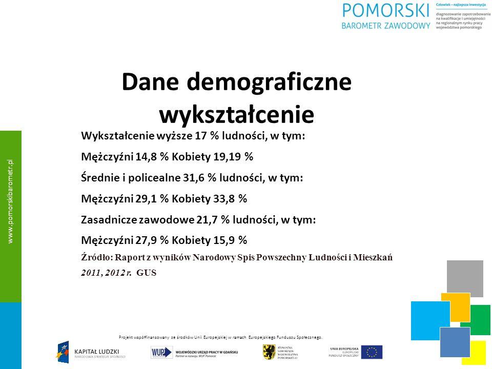 Dane demograficzne W województwie pomorskim ludność w wieku produkcyjnym: 1 467 200 Osoby bezrobotne (zarejestrowane): 106 700 (wzrost 1,9 % w stosunku do 2010 r., od 2009 r.