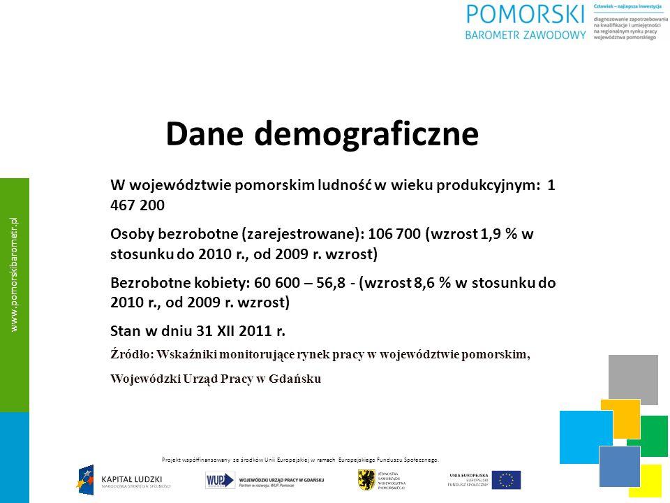 Dane demograficzne W województwie pomorskim: Współczynnik aktywności zawodowej w I kwartale 2012 r.