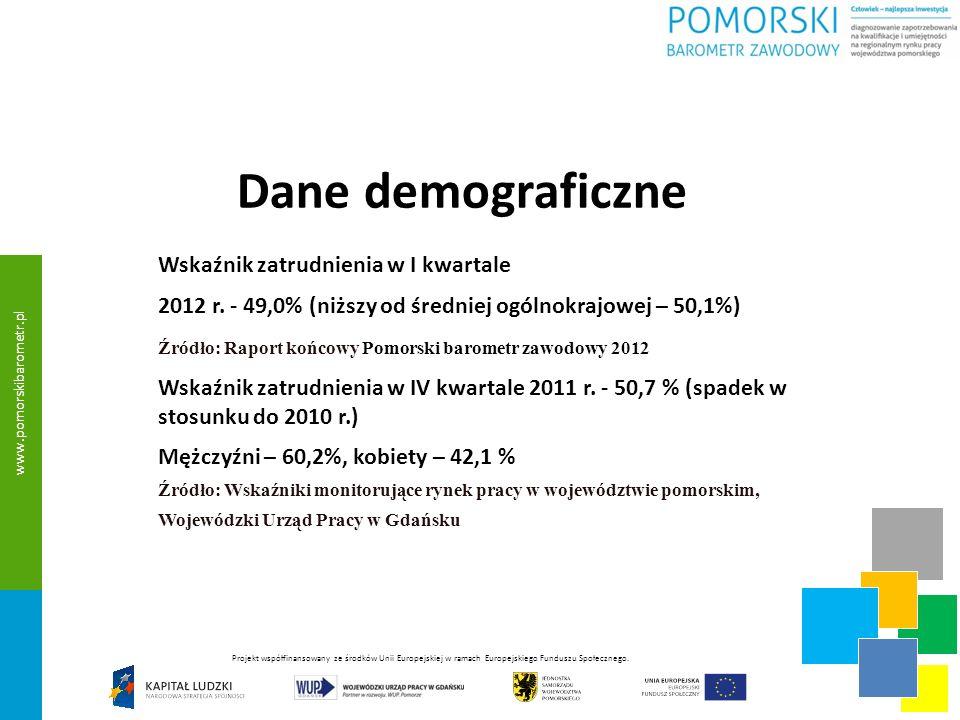 Dane demograficzne Wskaźnik zatrudnienia w I kwartale 2012 r.