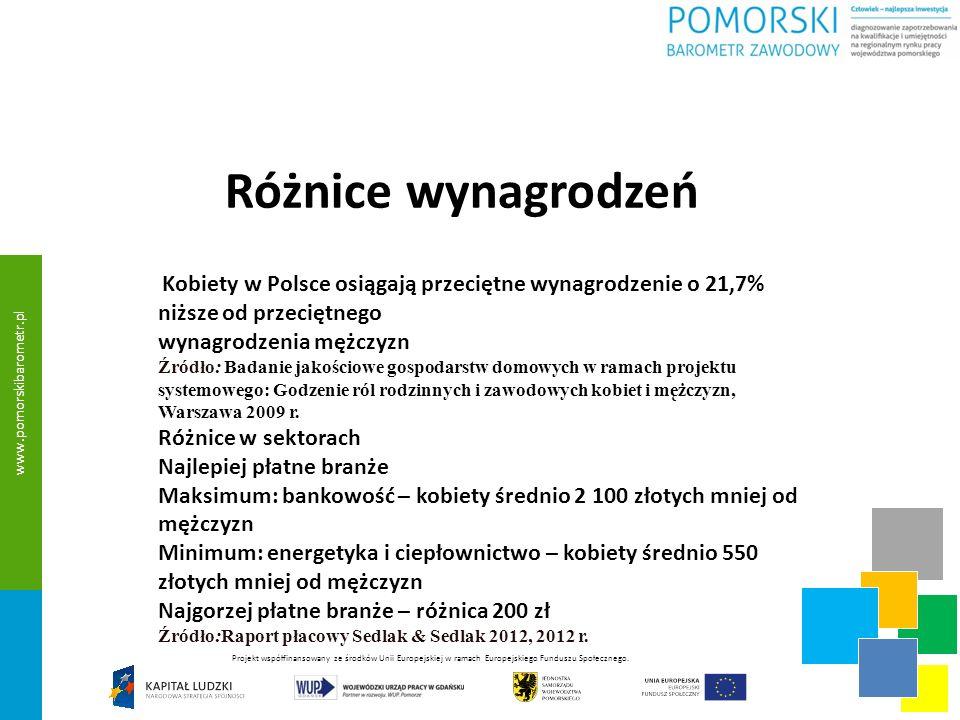 Różnice wynagrodzeń Kobiety w Polsce osiągają przeciętne wynagrodzenie o 21,7% niższe od przeciętnego wynagrodzenia mężczyzn Źródło: Badanie jakościowe gospodarstw domowych w ramach projektu systemowego: Godzenie ról rodzinnych i zawodowych kobiet i mężczyzn, Warszawa 2009 r.