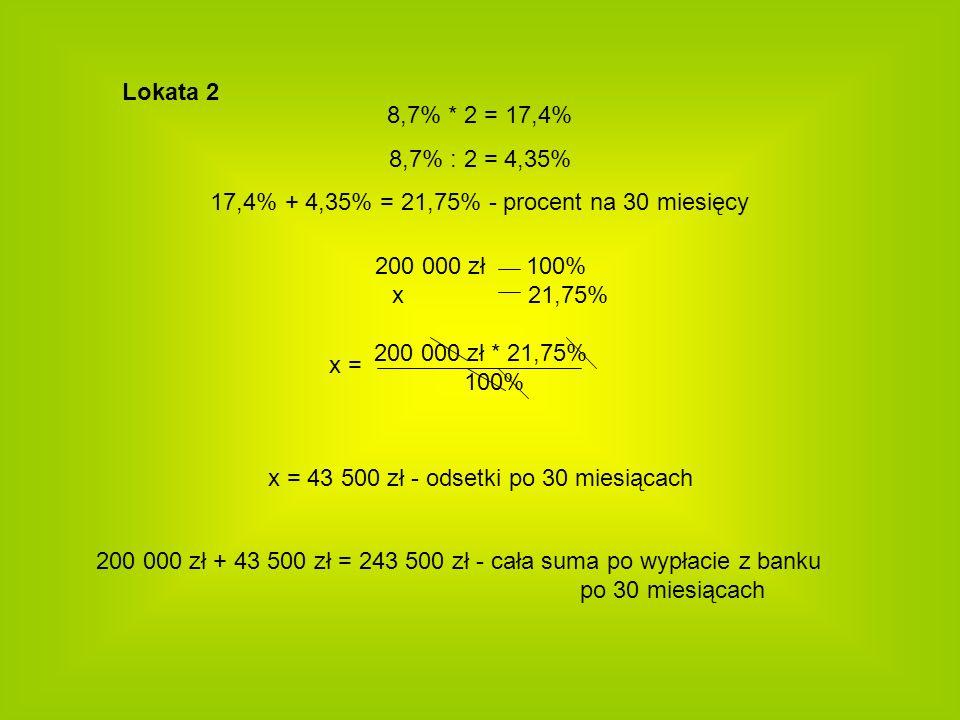 Lokata 2 200 000 zł 100% x 21,75% 200 000 zł * 21,75% 100% 8,7% * 2 = 17,4% 8,7% : 2 = 4,35% 17,4% + 4,35% = 21,75% - procent na 30 miesięcy x = 43 50