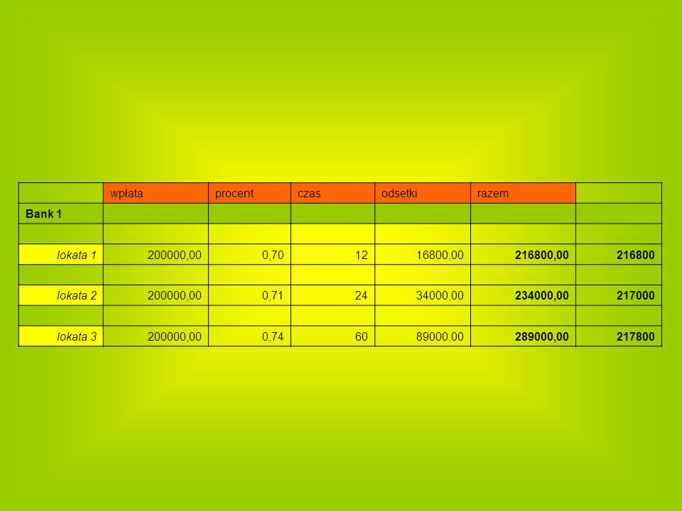 wpłataprocentczasodsetkirazem Bank 1 lokata 1200000,000,701216800,00216800,00216800 lokata 2200000,000,712434000,00234000,00217000 lokata 3200000,000,