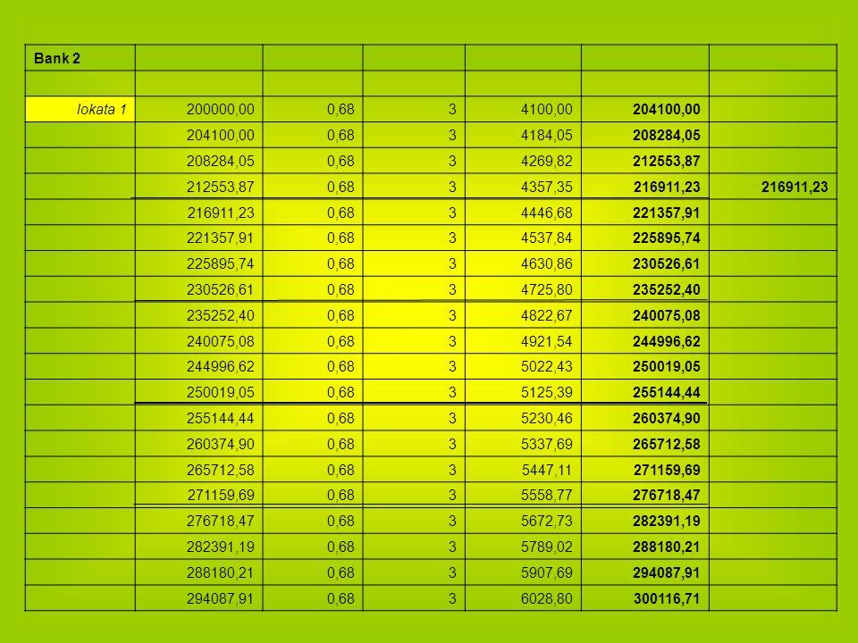Bank 2 lokata 1200000,000,6834100,00204100,00 0,6834184,05208284,05 0,6834269,82212553,87 0,6834357,35216911,23 0,6834446,68221357,91 0,6834537,842258