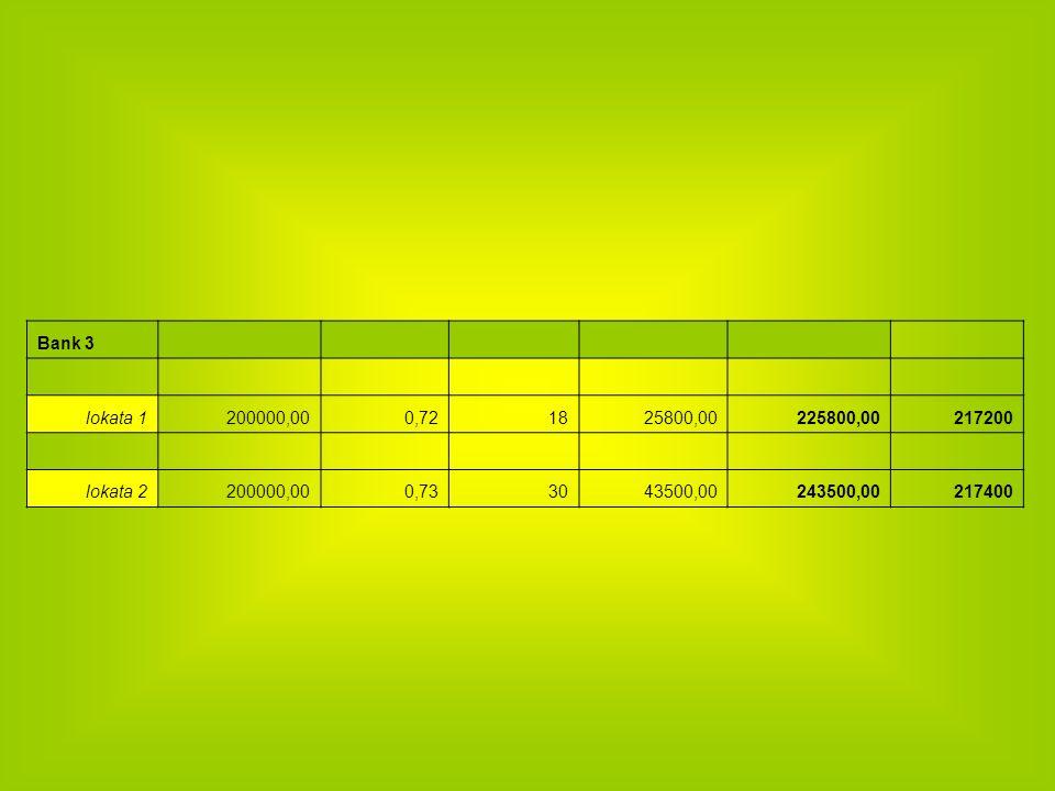 Bank 3 lokata 1200000,000,721825800,00225800,00217200 lokata 2200000,000,733043500,00243500,00217400