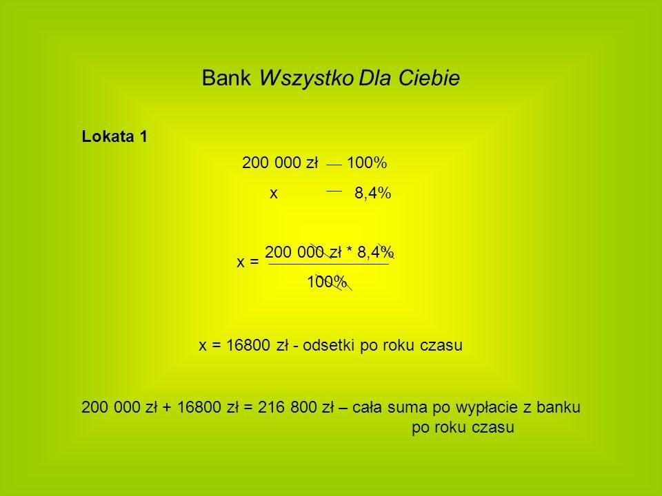 Bank Wszystko Dla Ciebie Lokata 1 200 000 zł 100% x 8,4% 200 000 zł * 8,4% 100% x = 16800 zł - odsetki po roku czasu 200 000 zł + 16800 zł = 216 800 z