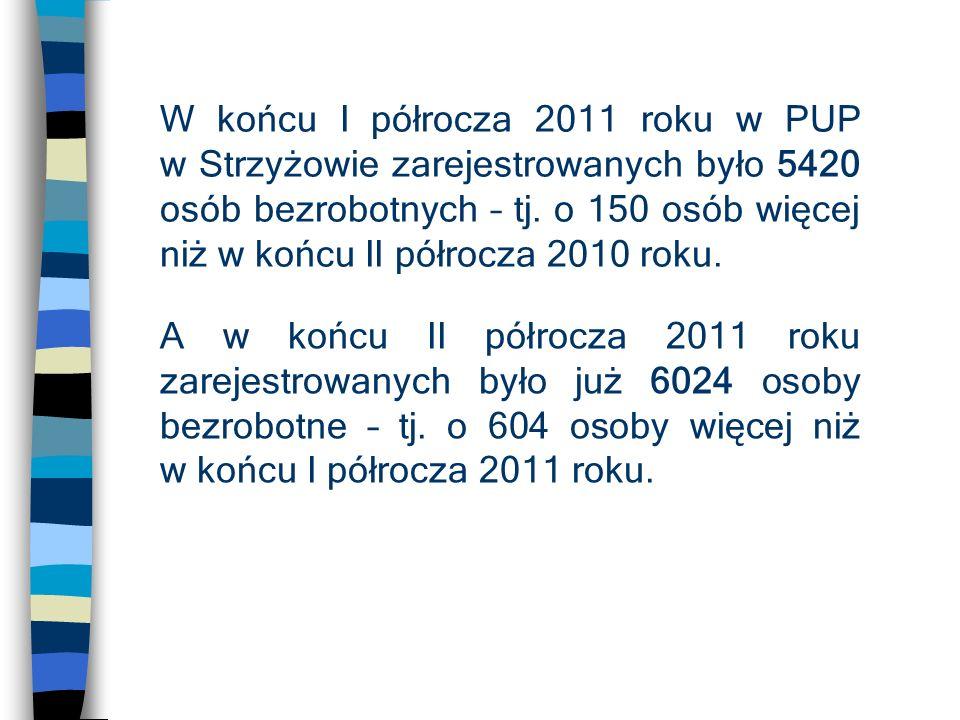 W końcu I półrocza 2011 roku w PUP w Strzyżowie zarejestrowanych było 5420 osób bezrobotnych – tj.