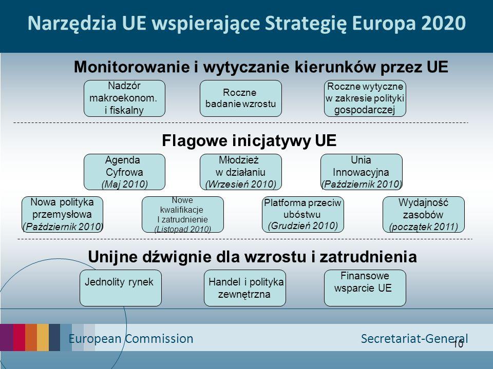 European Commission Secretariat-General 10 Narzędzia UE wspierające Strategię Europa 2020 Jednolity rynek Handel i polityka zewnętrzna Finansowe wspar