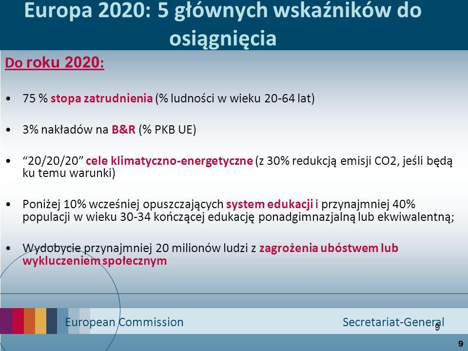 European Commission Secretariat-General 9 Europa 2020: 5 głównych wskaźników do osiągnięcia Do roku 2020 : 75 % stopa zatrudnienia (% ludności w wieku