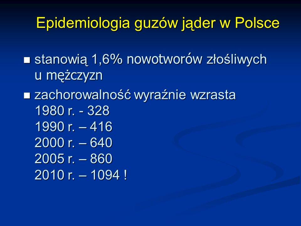 Epidemiologia guzów jąder w Polsce Epidemiologia guzów jąder w Polsce stanowią 1,6 % nowotworów złośliwych u mężczyzn stanowią 1,6 % nowotworów złośliwych u mężczyzn zachorowalność wyraźnie wzrasta 1980 r.