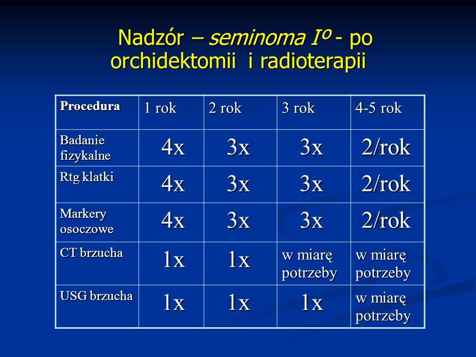 Nadzór – seminoma Iº - po orchidektomii i radioterapii Nadzór – seminoma Iº - po orchidektomii i radioterapii Procedura 1 rok 2 rok 3 rok 4-5 rok Badaniefizykalne 4x 4x 3x 3x 2/rok 2/rok Rtg klatki 4x 4x 3x 3x 2/rok 2/rok Markeryosoczowe 4x 4x 3x 3x 2/rok 2/rok CT brzucha 1x 1x w miarę potrzeby potrzeby USG brzucha 1x 1x w miarę potrzeby
