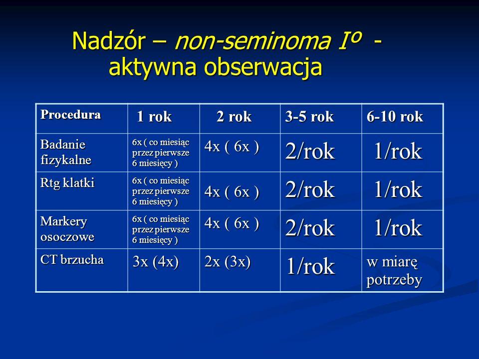 Nadzór – non-seminoma Iº - aktywna obserwacja Nadzór – non-seminoma Iº - aktywna obserwacja Procedura 1 rok 1 rok 2 rok 2 rok 3-5 rok 6-10 rok Badaniefizykalne 6x ( co miesiąc przez pierwsze 6 miesięcy ) 4x ( 6x ) 2/rok 1/rok 1/rok Rtg klatki 6x ( co miesiąc przez pierwsze 6 miesięcy ) 4x ( 6x ) 2/rok 1/rok 1/rok Markeryosoczowe 6x ( co miesiąc przez pierwsze 6 miesięcy ) 4x ( 6x ) 2/rok 1/rok 1/rok CT brzucha 3x (4x) 2x (3x) 1/rok w miarę potrzeby