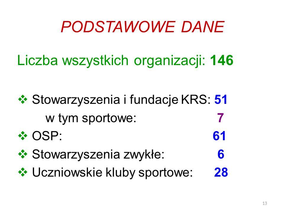 13 PODSTAWOWE DANE Liczba wszystkich organizacji: 146 Stowarzyszenia i fundacje KRS: 51 w tym sportowe: 7 OSP: 61 Stowarzyszenia zwykłe: 6 Uczniowskie kluby sportowe: 28