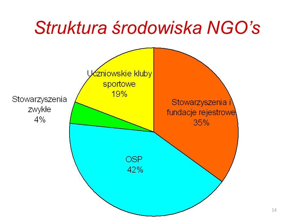 14 Struktura środowiska NGOs