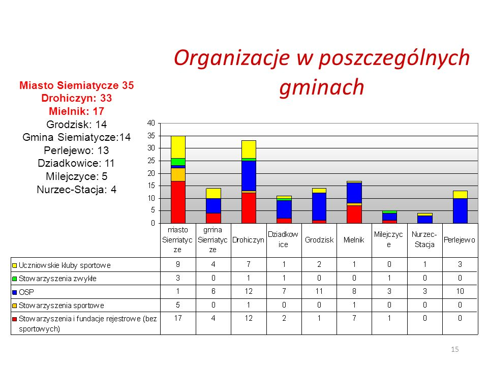 15 Organizacje w poszczególnych gminach Miasto Siemiatycze 35 Drohiczyn: 33 Mielnik: 17 Grodzisk: 14 Gmina Siemiatycze:14 Perlejewo: 13 Dziadkowice: 11 Milejczyce: 5 Nurzec-Stacja: 4