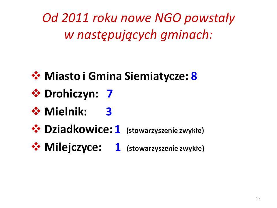 17 Od 2011 roku nowe NGO powstały w następujących gminach: Miasto i Gmina Siemiatycze: 8 Drohiczyn: 7 Mielnik: 3 Dziadkowice: 1 (stowarzyszenie zwykłe) Milejczyce: 1 (stowarzyszenie zwykłe)