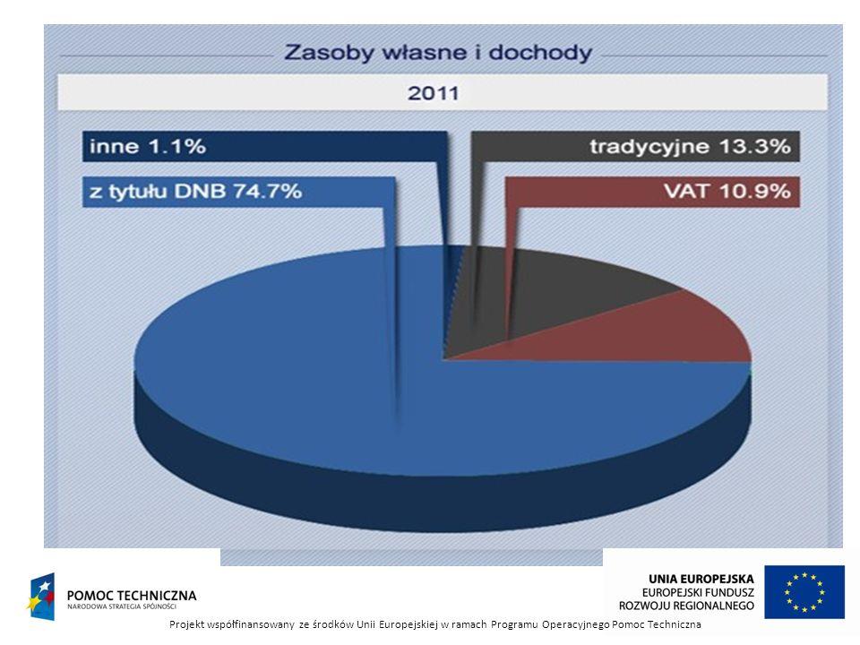 PORÓWNANIE WRF 2007-13 z WRF 2014-20 Miliardy - post 2013 w cenach z 2011 Różnica w % 2007-20132014-2020 1.