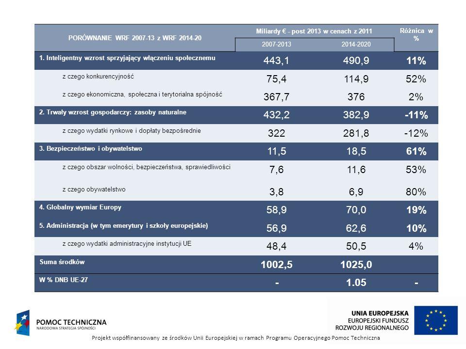 PO WER CT 8 PI 8.6 trwała integracja na rynku pracy ludzi młodych bez pracy, zwłaszcza NEET (brak PI w RPO) PI 8.8 Równouprawnienie płci oraz godzenie życia zawodowego i prywatnego PI 8.9 Adaptacja pracowników, przedsiębiorstw i przedsiębiorców do zmian PI 8.10 Aktywne i zdrowe starzenie się PI 8.11 Modernizacja i wzmocnienie roli instytucji działających na rynku pracy, w tym działania mające na celu zwiększenie transnarodowej mobilności pracowników (brak PI w RPO) Projekt współfinansowany ze środków Unii Europejskiej w ramach Programu Operacyjnego Pomoc Techniczna