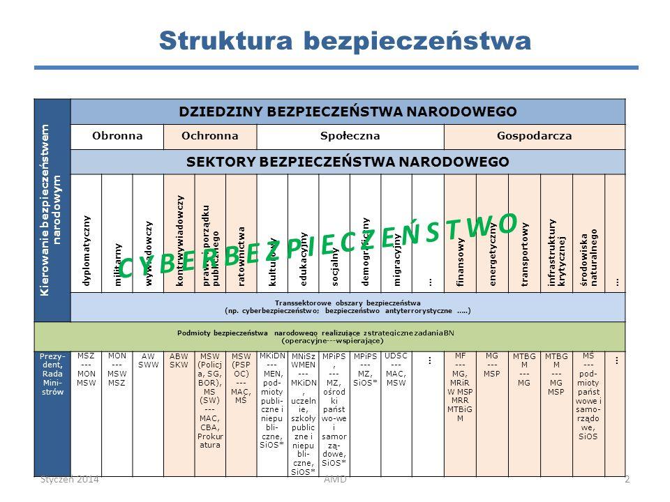 Struktura bezpieczeństwa Kierowanie bezpieczeństwem narodowym DZIEDZINY BEZPIECZEŃSTWA NARODOWEGO ObronnaOchronnaSpołecznaGospodarcza SEKTORY BEZPIECZEŃSTWA NARODOWEGO dyplomatyczny militarny wywiadowczy kontrwywiadowczy prawa i porządku publicznego ratownictwa kulturowy edukacyjny socjalny demograficzny migracyjny … finansowy energetyczny transportowy infrastruktury krytycznej środowiska naturalnego … Transsektorowe obszary bezpieczeństwa (np.