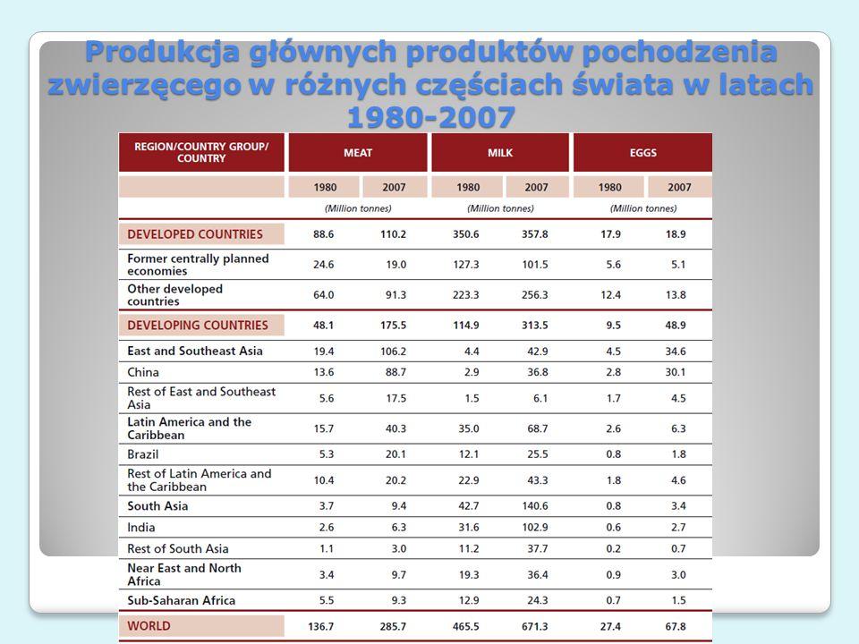 Produkcja głównych produktów pochodzenia zwierzęcego w różnych częściach świata w latach 1980-2007 e-rolnictwo