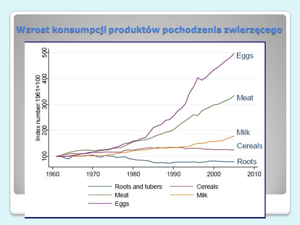 Wzrost konsumpcji produktów pochodzenia zwierzęcego e-rolnictwo