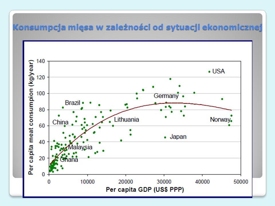 Konsumpcja mięsa w zależności od sytuacji ekonomicznej e-rolnictwo