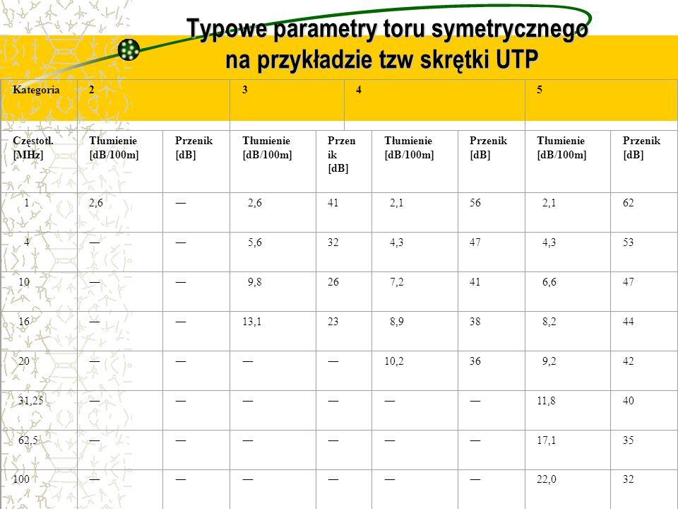 Typowe parametry toru symetrycznego na przykładzie tzw skrętki UTP Typowe parametry toru symetrycznego na przykładzie tzw skrętki UTP Kategoria2345 Częstotl.