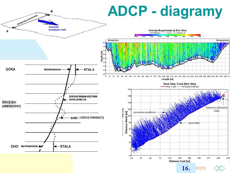 Pierwsza strona pomiary prędkości i pomiary spadku zw.wody, pomiary geodezyjne (przekroje podłużne i poprzeczne)