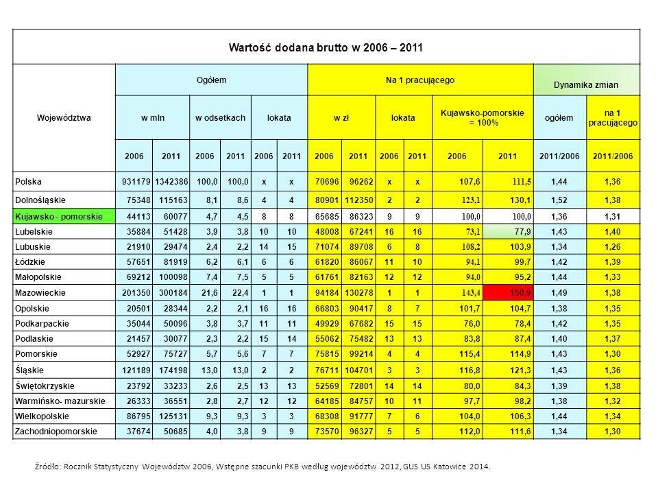 Wartość dodana brutto w 2006 – 2011 Województwa OgółemNa 1 pracującego Dynamika zmian w mlnw odsetkachlokataw złlokata Kujawsko-pomorskie = 100% ogółe