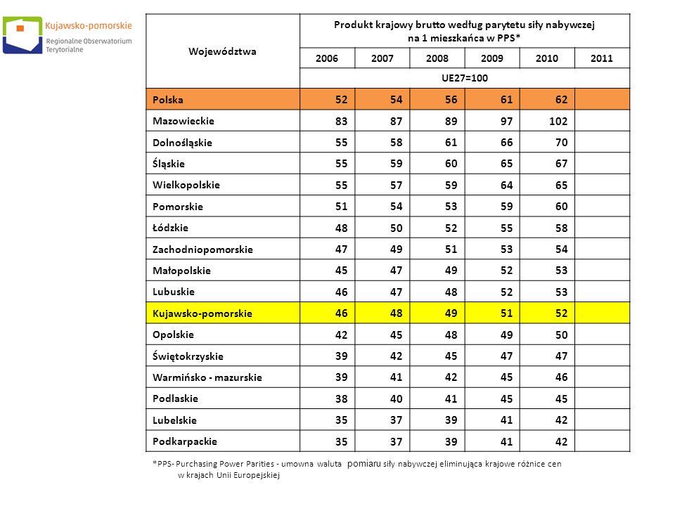 Województwa Produkt krajowy brutto według parytetu siły nabywczej na 1 mieszkańca w PPS* 200620072008200920102011 UE27=100 Polska 5254566162 Mazowieck