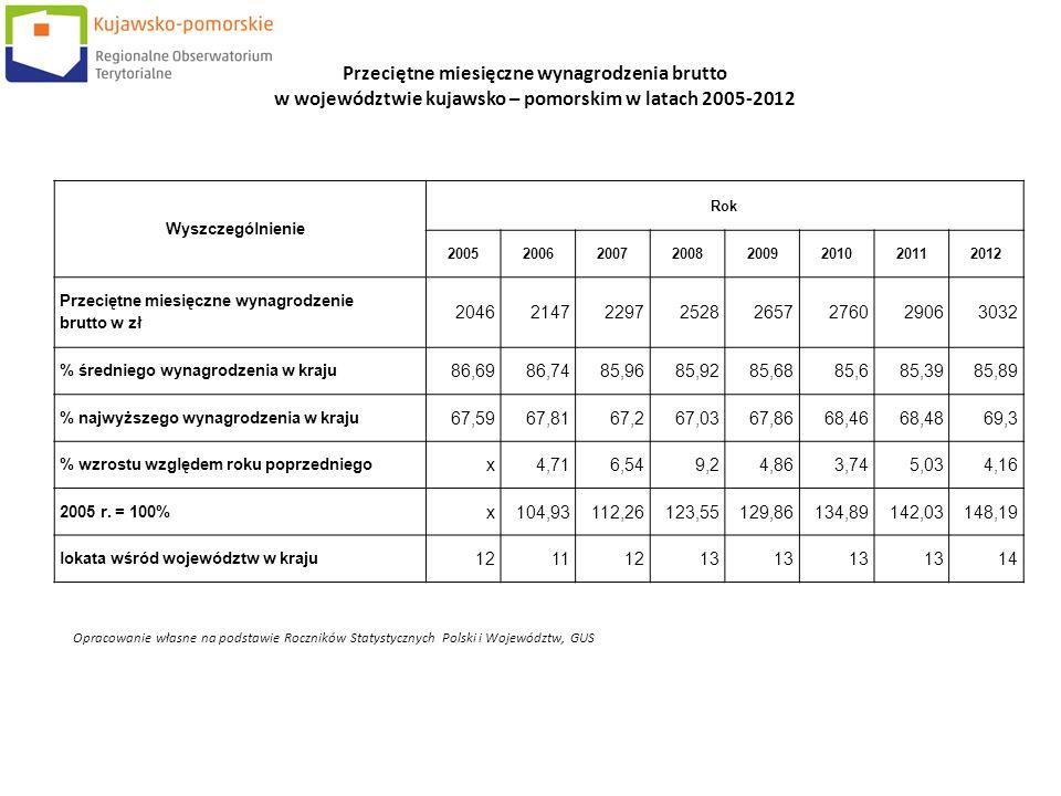 Wyszczególnienie Rok 20052006200720082009201020112012 Przeciętne miesięczne wynagrodzenie brutto w zł 20462147229725282657276029063032 % średniego wyn