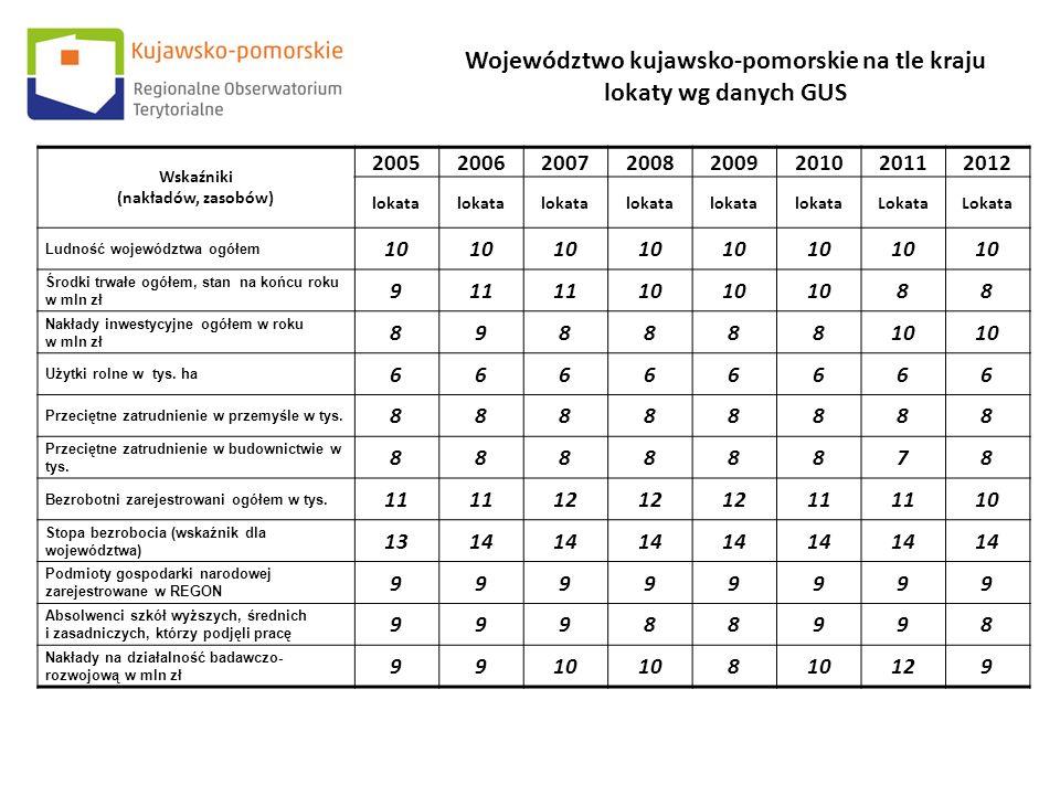 Wskaźniki (nakładów, zasobów) 20052006200720082009201020112012 lokata Lokata Ludność województwa ogółem 10 Środki trwałe ogółem, stan na końcu roku w