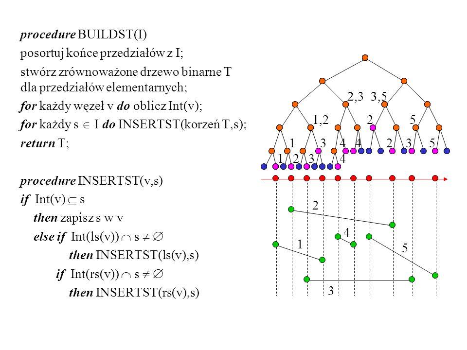 procedure BUILDST(I) posortuj końce przedziałów z I; stwórz zrównoważone drzewo binarne T dla przedziałów elementarnych; for każdy węzeł v do oblicz I