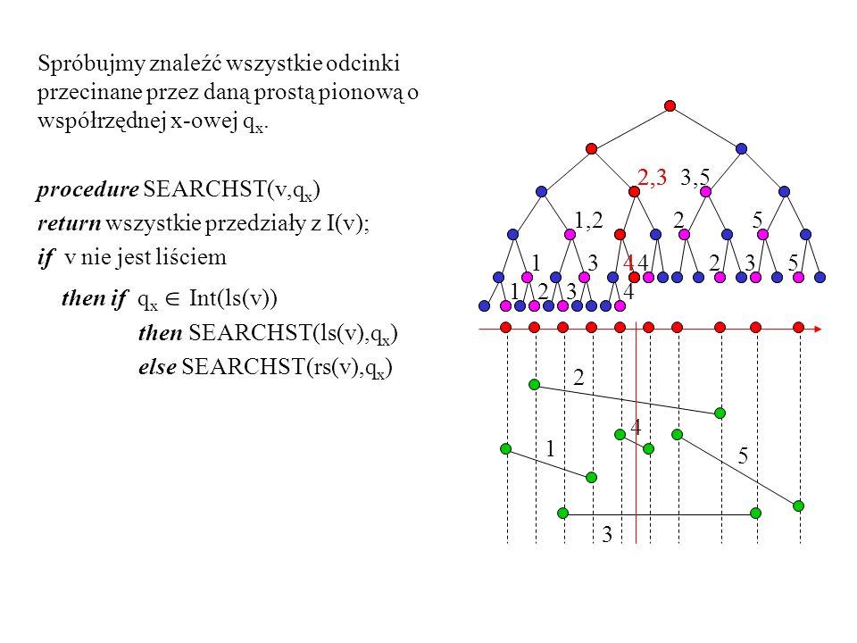 Spróbujmy znaleźć wszystkie odcinki przecinane przez daną prostą pionową o współrzędnej x-owej q x. procedure SEARCHST(v,q x ) return wszystkie przedz