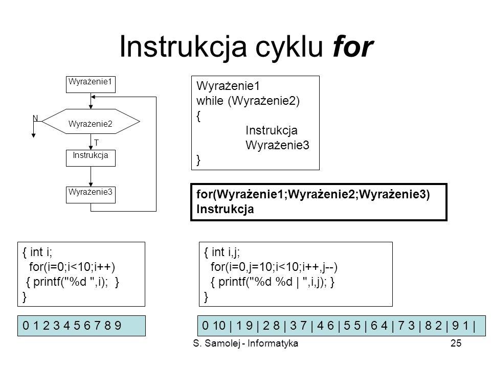 S. Samolej - Informatyka25 Instrukcja cyklu for Instrukcja T N Wyrażenie2 Wyrażenie1 Wyrażenie3 Wyrażenie1 while (Wyrażenie2) { Instrukcja Wyrażenie3