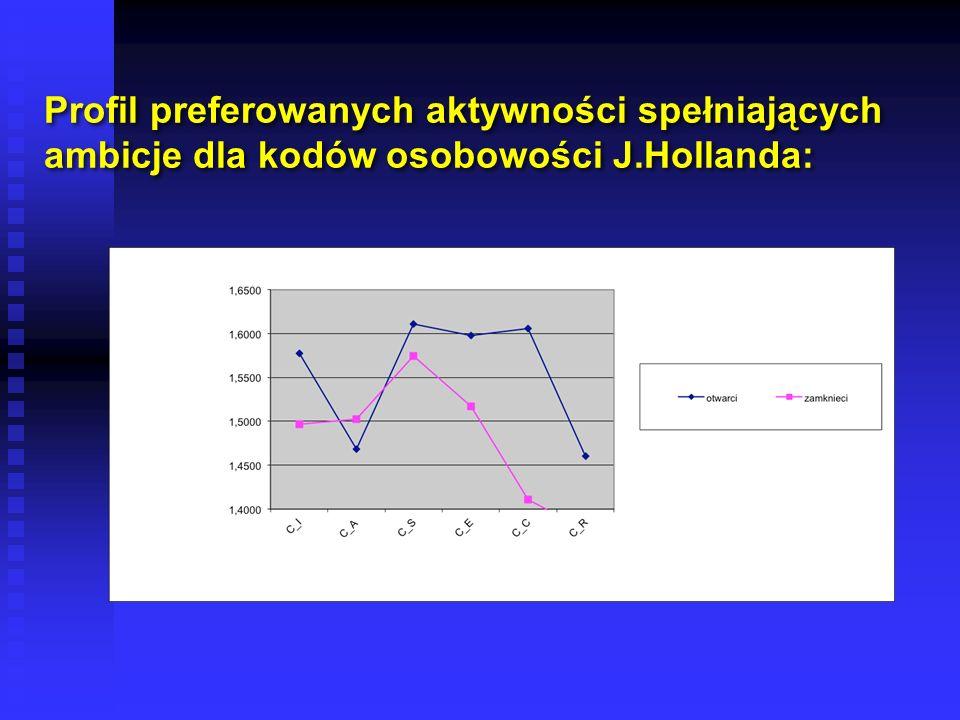 Profil preferowanych aktywności spełniających ambicje dla kodów osobowości J.Hollanda: