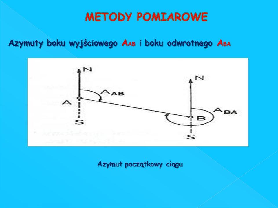 Azymuty boku wyjściowego A AB i boku odwrotnego A BA Azymut początkowy ciągu