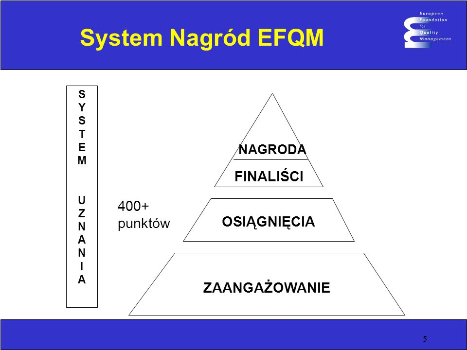 5 System Nagród EFQM ZAANGAŻOWANIE OSIĄGNIĘCIA FINALIŚCI NAGRODA SYSTEMUZNANIASYSTEMUZNANIA 400+ punktów