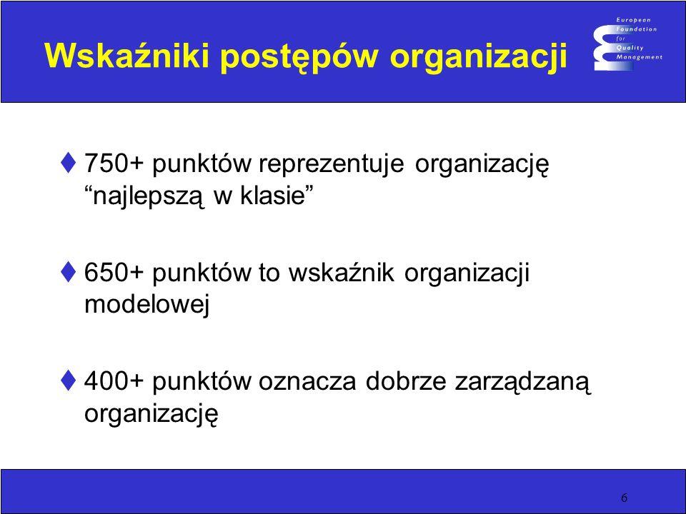 6 Wskaźniki postępów organizacji 750+ punktów reprezentuje organizację najlepszą w klasie 650+ punktów to wskaźnik organizacji modelowej 400+ punktów