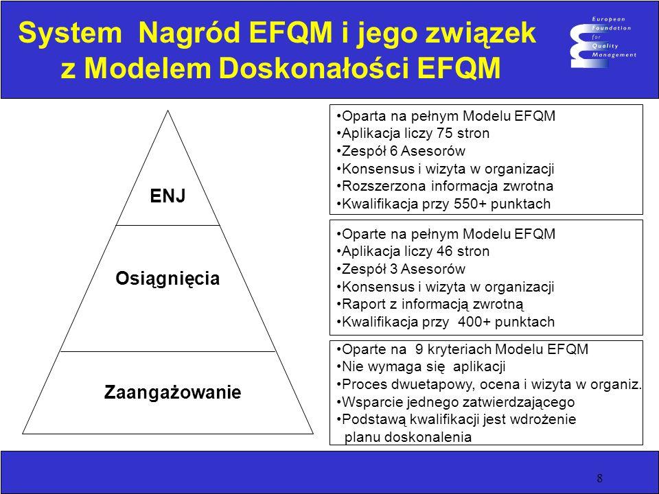 8 System Nagród EFQM i jego związek z Modelem Doskonałości EFQM ENJ Osiągnięcia Zaangażowanie Oparta na pełnym Modelu EFQM Aplikacja liczy 75 stron Zespół 6 Asesorów Konsensus i wizyta w organizacji Rozszerzona informacja zwrotna Kwalifikacja przy 550+ punktach Oparte na pełnym Modelu EFQM Aplikacja liczy 46 stron Zespół 3 Asesorów Konsensus i wizyta w organizacji Raport z informacją zwrotną Kwalifikacja przy 400+ punktach Oparte na 9 kryteriach Modelu EFQM Nie wymaga się aplikacji Proces dwuetapowy, ocena i wizyta w organiz.
