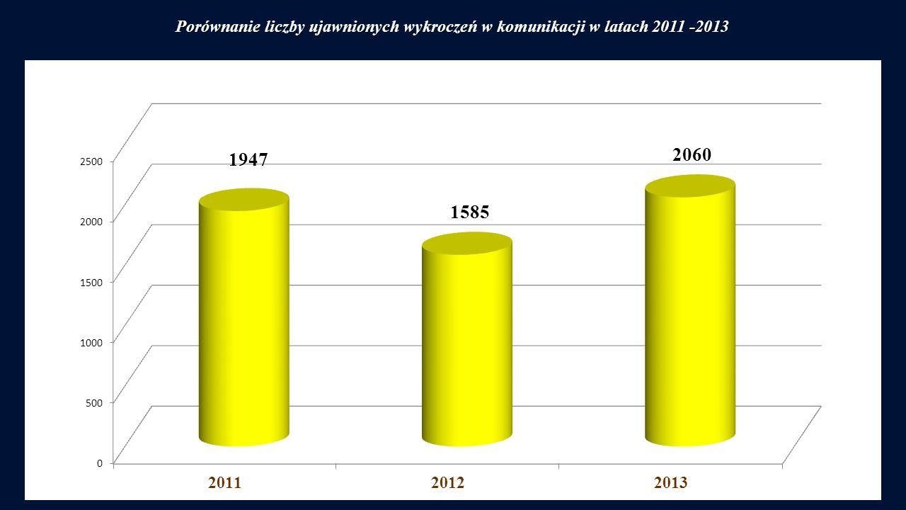 Porównanie liczby ujawnionych wykroczeń w komunikacji w latach 2011 -2013
