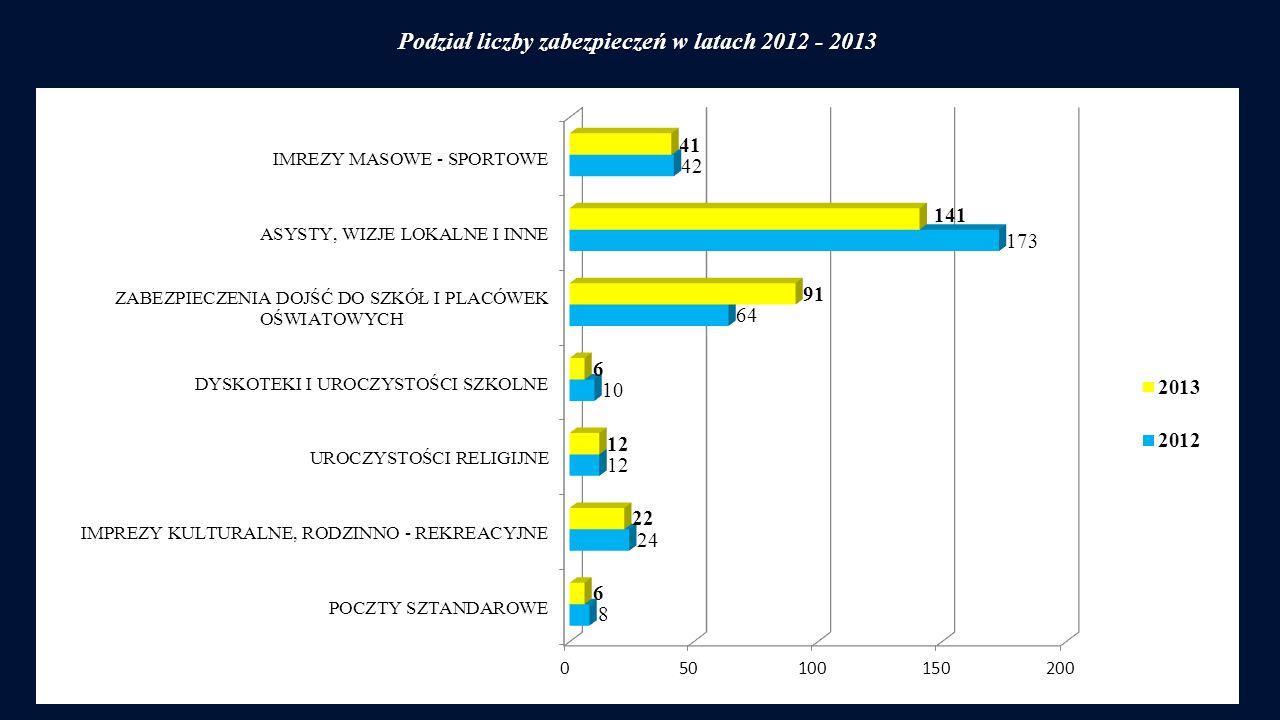 Podział liczby zabezpieczeń w latach 2012 - 2013