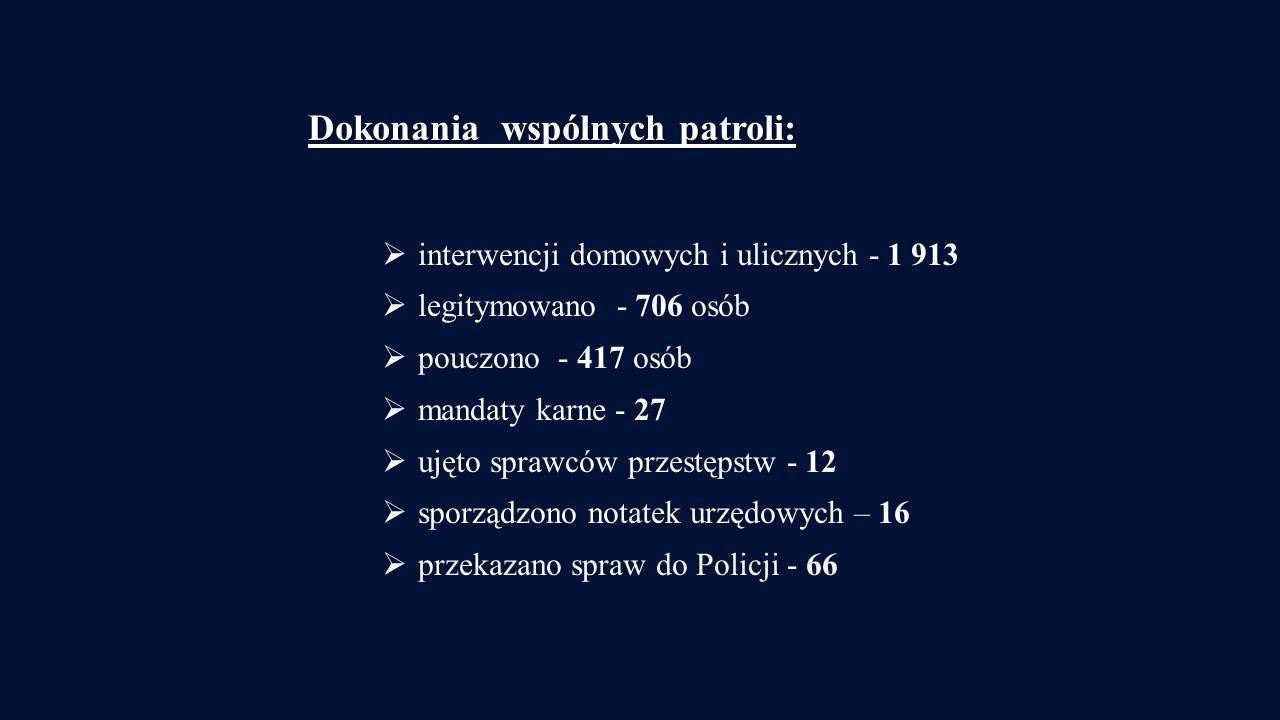 Dokonania wspólnych patroli: interwencji domowych i ulicznych - 1 913 legitymowano - 706 osób pouczono - 417 osób mandaty karne - 27 ujęto sprawców przestępstw - 12 sporządzono notatek urzędowych – 16 przekazano spraw do Policji - 66